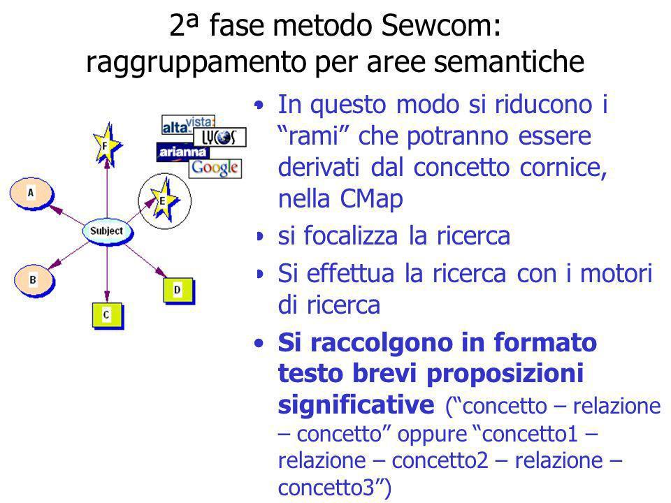 2ª fase metodo Sewcom: raggruppamento per aree semantiche In questo modo si riducono i rami che potranno essere derivati dal concetto cornice, nella C
