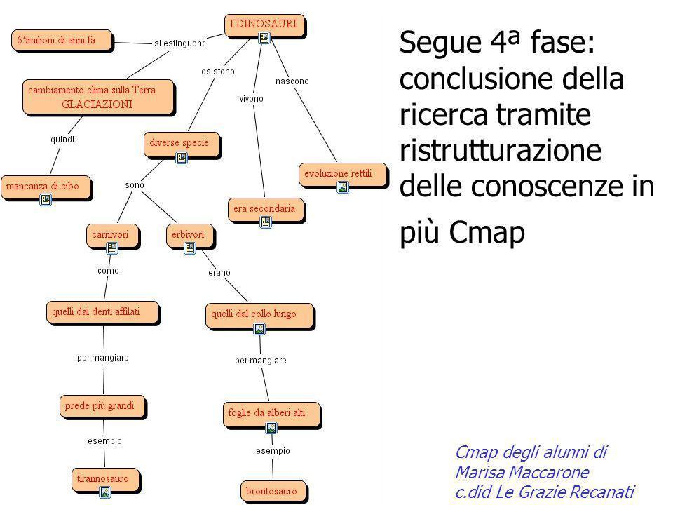 Segue 4ª fase: conclusione della ricerca tramite ristrutturazione delle conoscenze in più Cmap Cmap degli alunni di Marisa Maccarone c.did Le Grazie R