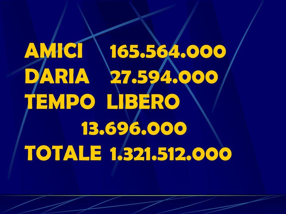 SONNO441.504.000 LAVORO 441.504.000 PASTI 110.376.000 MADRE 55.188.000 HOBBY 13.797.000 SPESA55.188.000