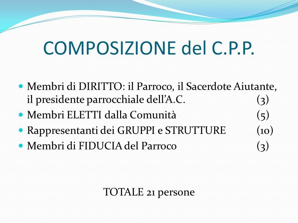 COMPOSIZIONE del C.P.P. Membri di DIRITTO: il Parroco, il Sacerdote Aiutante, il presidente parrocchiale dellA.C. (3) Membri ELETTI dalla Comunità (5)