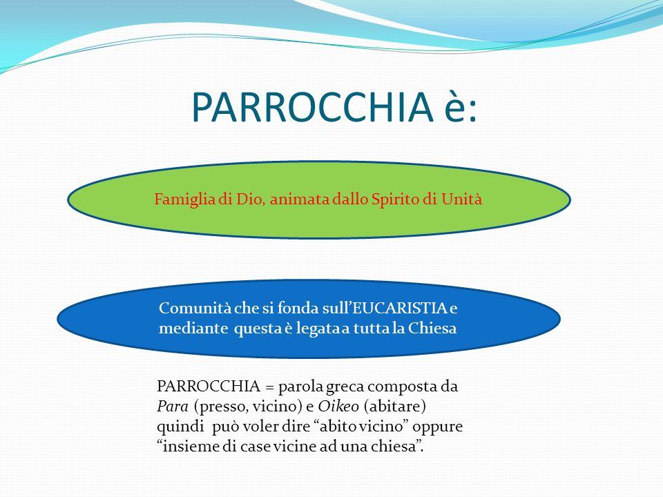 PARROCCHIA è: Comunità che si fonda sullEUCARISTIA e mediante questa è legata a tutta la Chiesa Famiglia di Dio, animata dallo Spirito di Unità PARROC