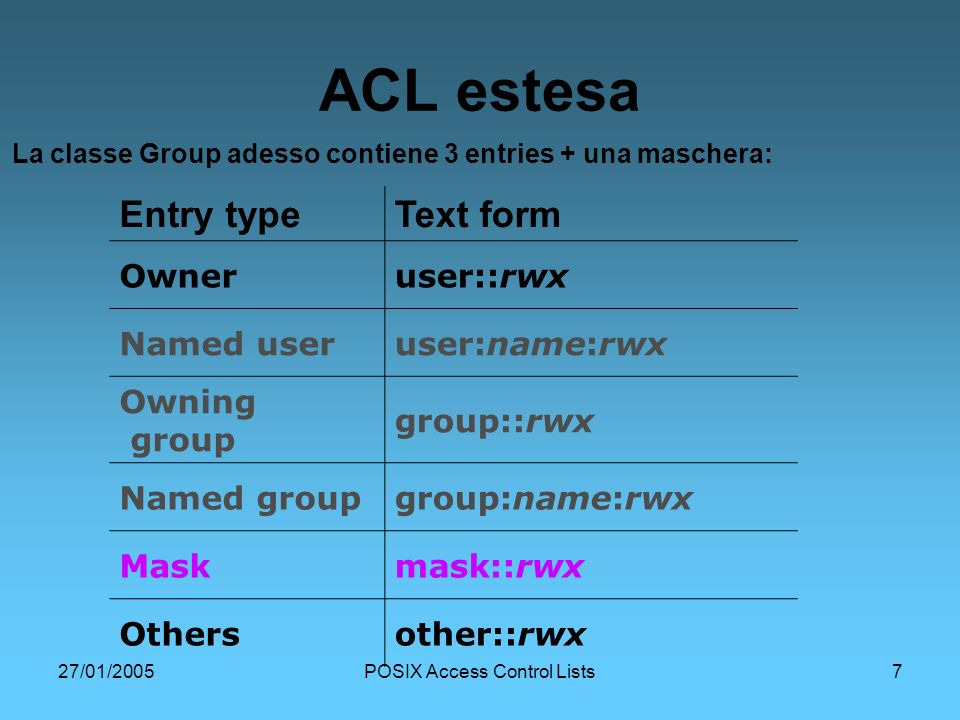 27/01/2005POSIX Access Control Lists7 ACL estesa Entry typeText form Owneruser::rwx Named useruser:name:rwx Owning group group::rwx Named groupgroup:n