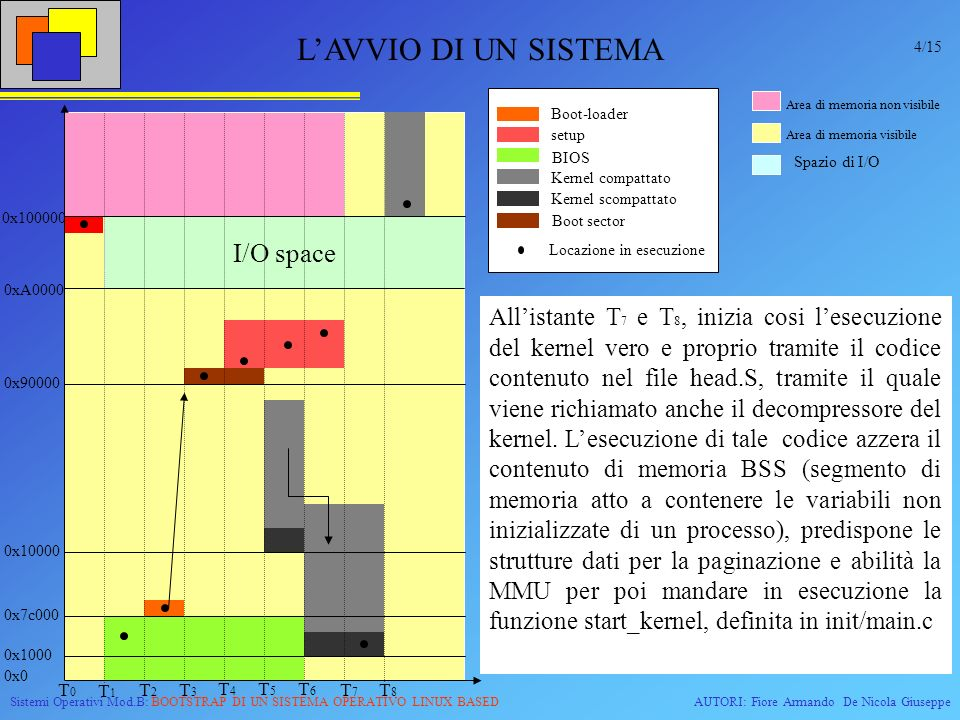 Sistemi Operativi Mod.B: BOOTSTRAP DI UN SISTEMA OPERATIVO LINUX BASEDAUTORI: Fiore Armando De Nicola Giuseppe RIFERIMENTI Linux magazine marzo 2004 www.linuxdidattica.org/docs/linuxmagazine/rubini_39.html Linux magazine maggio 2004 www.linuxdidattica.org/docs/linuxmagazine/rubini_41.html Linux device drivers www.oreilly.com/catalog/linuxdrive2/chapter/book www.linuxdidattica.org/docs/linuxmagazine/rubini_38.html www.cs.ucdavis.edu/~haungs/paper/node11.html 15/15