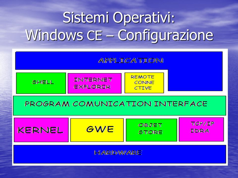 Sistemi Operativi : Windows CE – Configurazione