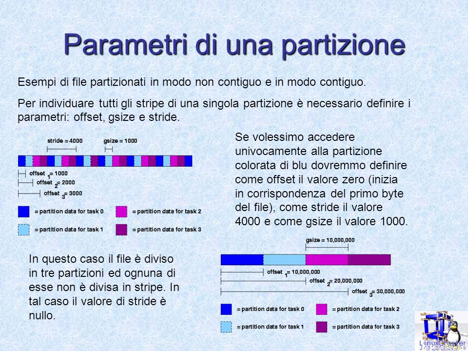 Parametri di una partizione Esempi di file partizionati in modo non contiguo e in modo contiguo.