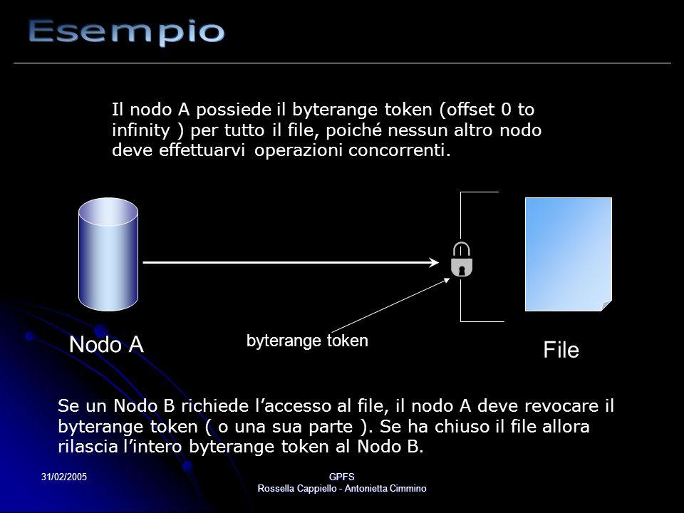31/02/2005GPFS Rossella Cappiello - Antonietta Cimmino Nodo A File Il nodo A possiede il byterange token (offset 0 to infinity ) per tutto il file, po