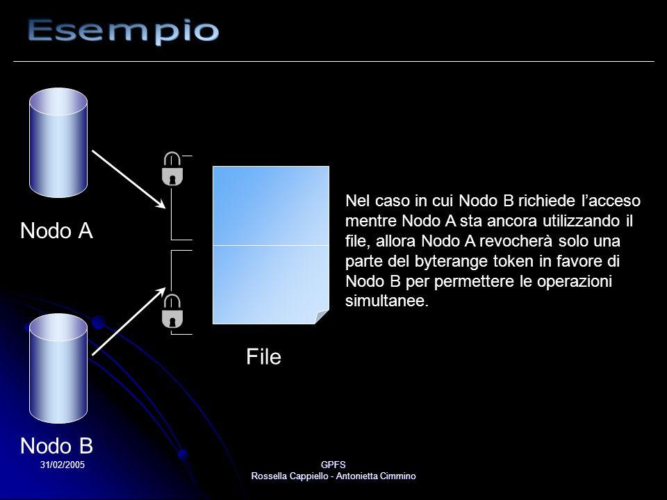 31/02/2005GPFS Rossella Cappiello - Antonietta Cimmino Nel caso in cui Nodo B richiede lacceso mentre Nodo A sta ancora utilizzando il file, allora Nodo A revocherà solo una parte del byterange token in favore di Nodo B per permettere le operazioni simultanee.