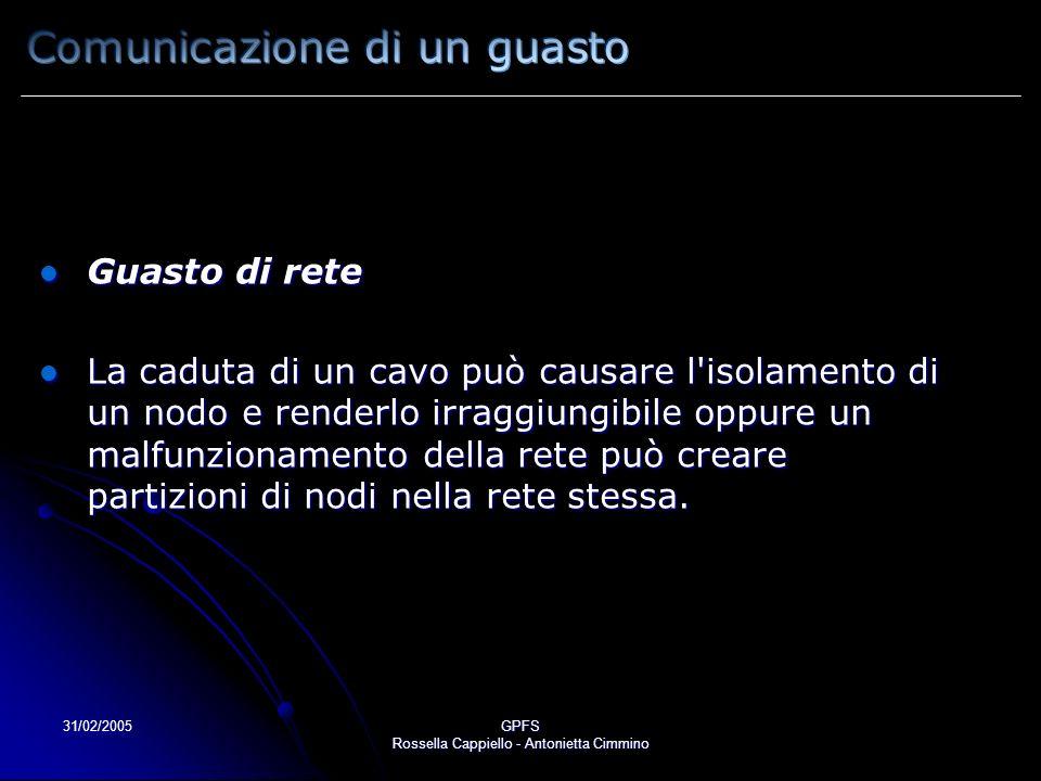 31/02/2005GPFS Rossella Cappiello - Antonietta Cimmino Guasto di rete Guasto di rete La caduta di un cavo può causare l isolamento di un nodo e renderlo irraggiungibile oppure un malfunzionamento della rete può creare partizioni di nodi nella rete stessa.