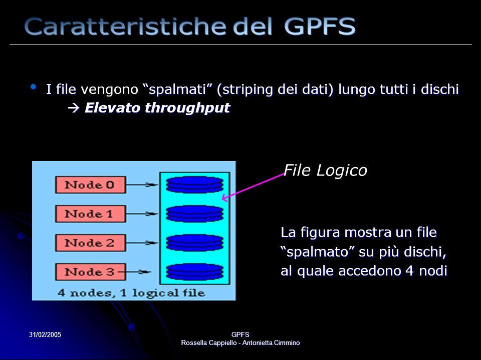 31/02/2005GPFS Rossella Cappiello - Antonietta Cimmino I file spalmati (striping dei dati) lungo tutti i dischi I file vengono spalmati (striping dei