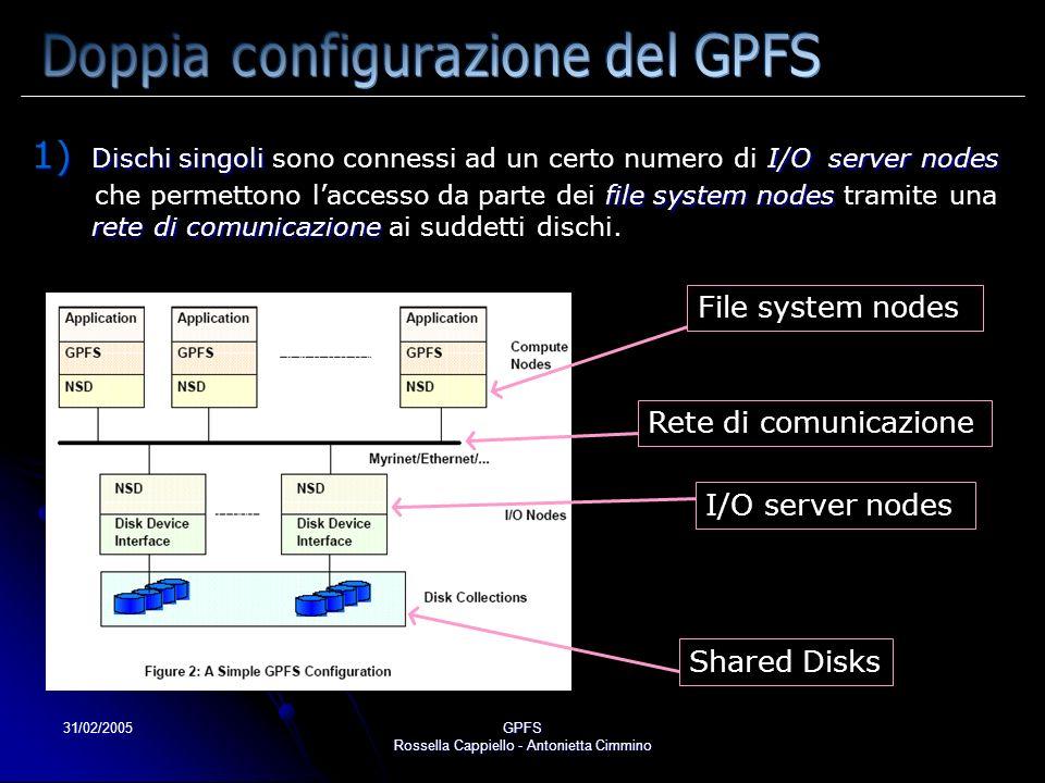 31/02/2005GPFS Rossella Cappiello - Antonietta Cimmino 1) Dischi singoliI/O server nodes 1) Dischi singoli sono connessi ad un certo numero di I/O server nodes file system nodes rete di comunicazione che permettono laccesso da parte dei file system nodes tramite una rete di comunicazione ai suddetti dischi.