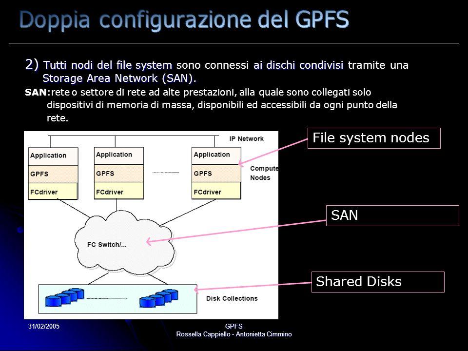 31/02/2005GPFS Rossella Cappiello - Antonietta Cimmino 2) Tutti nodi del file system ai dischi condivisi Storage Area Network (SAN). 2) Tutti nodi del