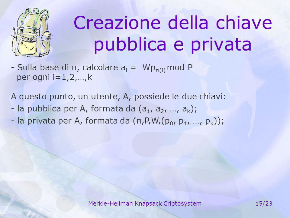 Merkle-Hellman Knapsack Criptosystem15/23 Creazione della chiave pubblica e privata - Sulla base di π, calcolare a i = Wp π(i) mod P per ogni i=1,2,…,