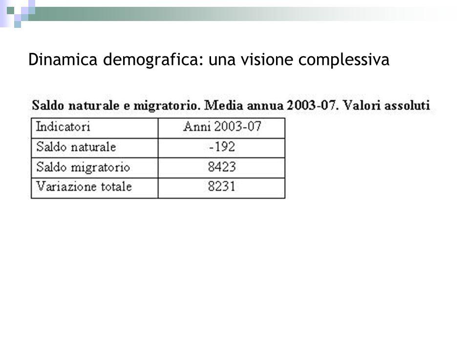 Dinamica demografica: una visione complessiva