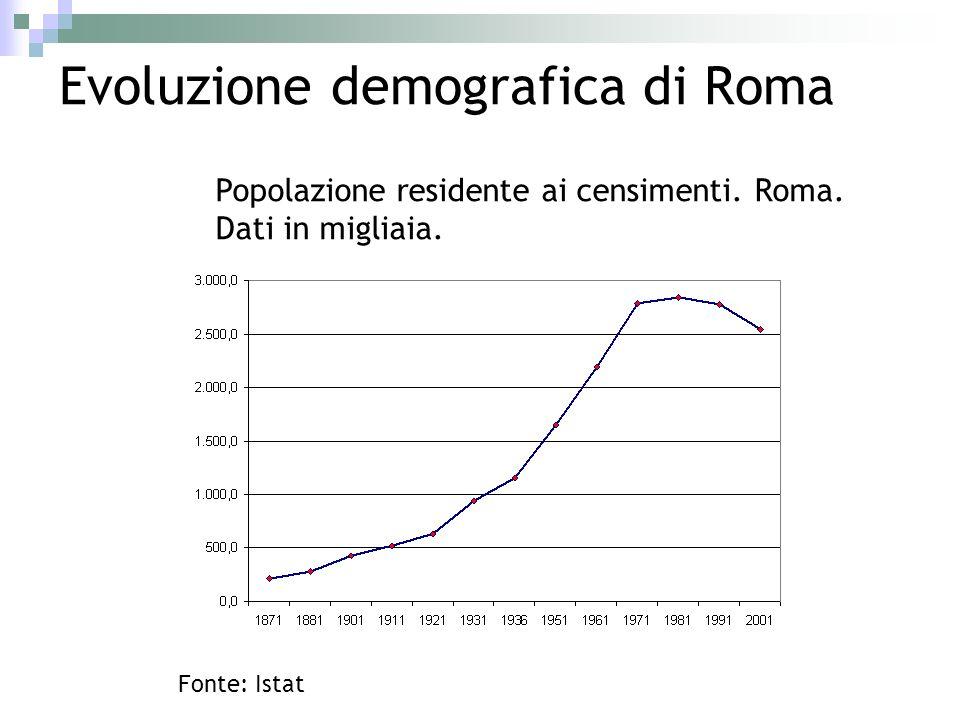 Evoluzione demografica di Roma Popolazione residente ai censimenti. Roma. Dati in migliaia. Fonte: Istat