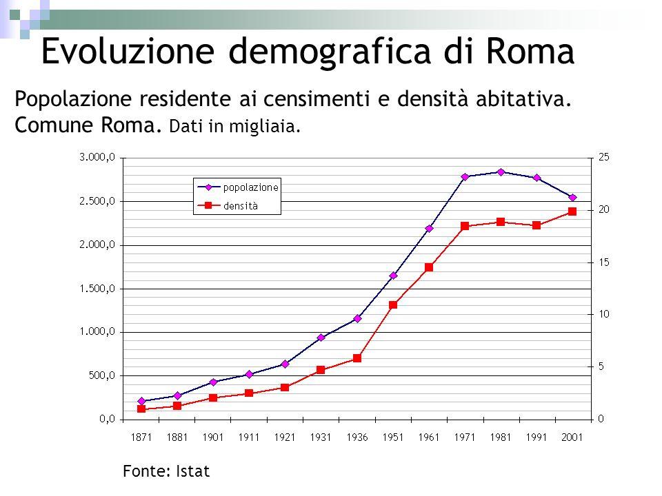 Evoluzione demografica di Roma Popolazione residente ai censimenti e densità abitativa. Comune Roma. Dati in migliaia. Fonte: Istat