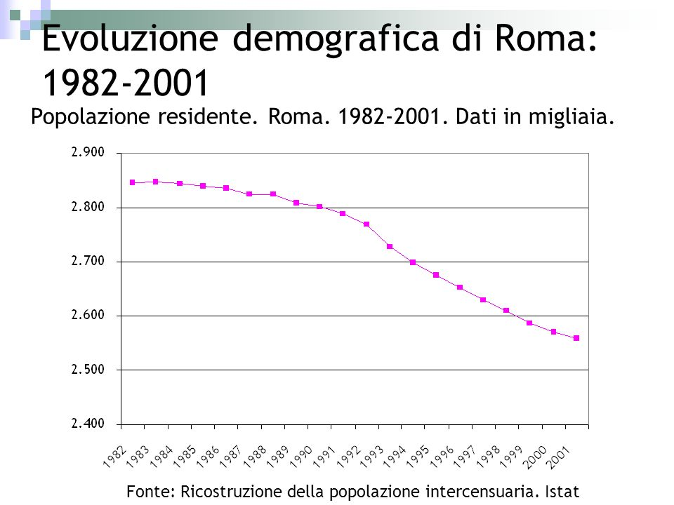 Evoluzione demografica di Roma: 1982-2001 Popolazione residente. Roma. 1982-2001. Dati in migliaia. Fonte: Ricostruzione della popolazione intercensua