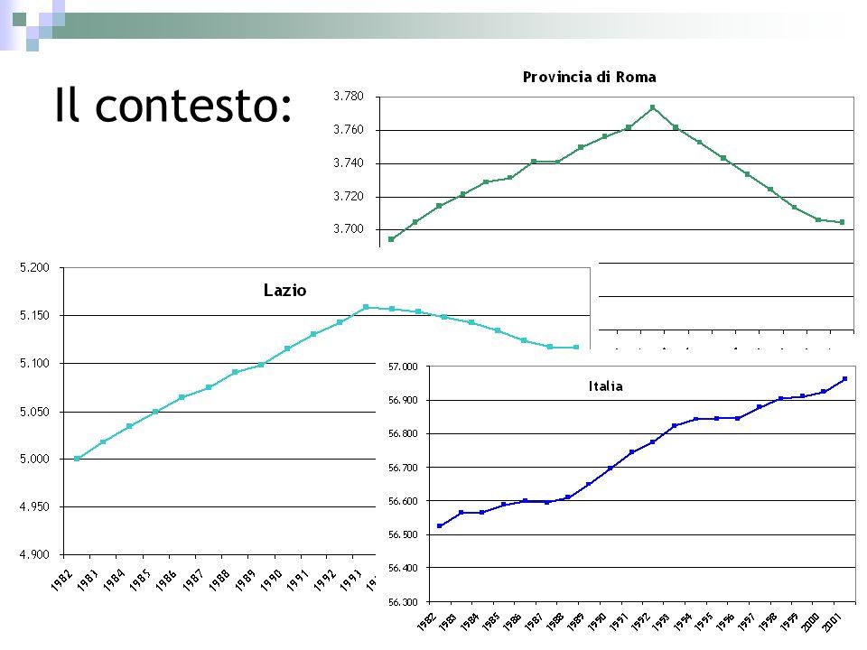 Il ruolo degli stranieri Popolazione residente a Roma, 1971-2009
