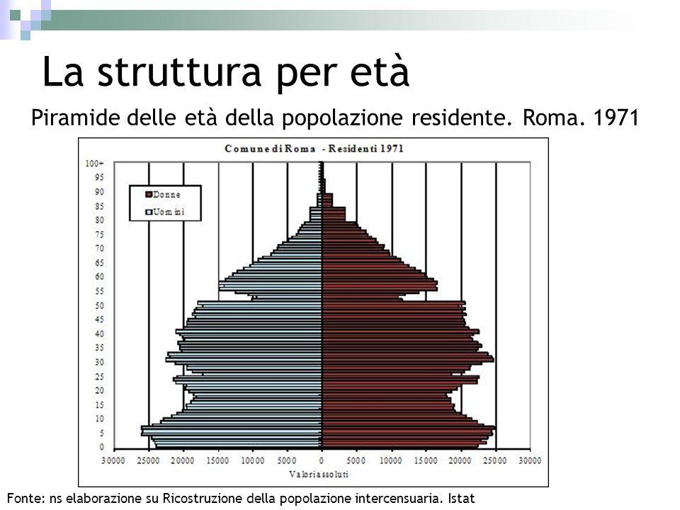 La struttura per età Piramide delle età della popolazione residente. Roma. 1971 Fonte: ns elaborazione su Ricostruzione della popolazione intercensuar