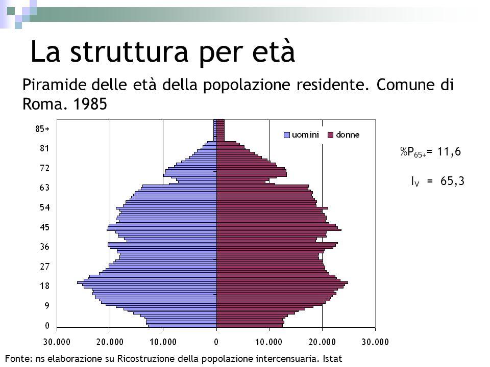 La struttura per età Piramide delle età della popolazione residente. Comune di Roma. 1985 Fonte: ns elaborazione su Ricostruzione della popolazione in