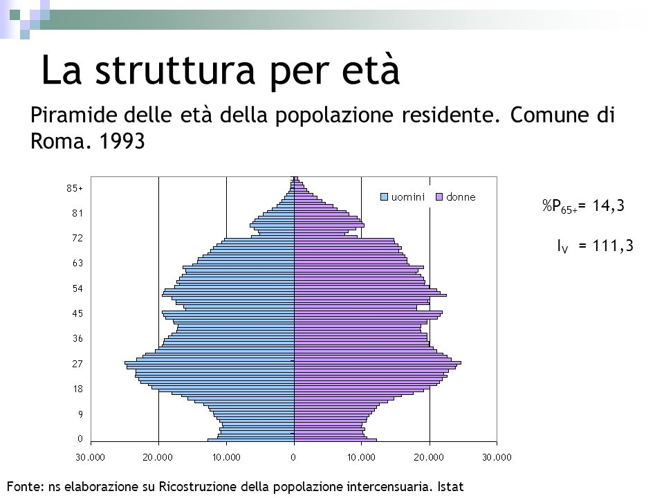 La struttura per età Roma provincia %P 65+ = 11,1 I V = 59,1 Roma comune %P 65+ = 11,6 I V = 65,3 Lazio %P 65+ = 11,5 I V = 59,0 Italia %P 65+ = 12,9 I V = 65,6 1985 1993 Roma comune %P 65+ = 14,3 I V = 111,3 Roma provincia %P 65+ = 14,5 I V = 104,5 Lazio %P 65+ = 14,7 I V = 101,0 Italia %P 65+ = 15,8 I V = 104,3