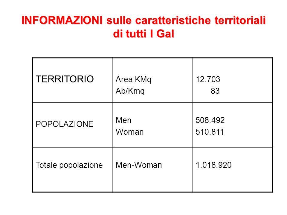 INFORMAZIONI sulle caratteristiche territoriali di tutti I Gal TERRITORIO Area KMq Ab/Kmq 12.703 83 POPOLAZIONE Men Woman 508.492 510.811 Totale popol