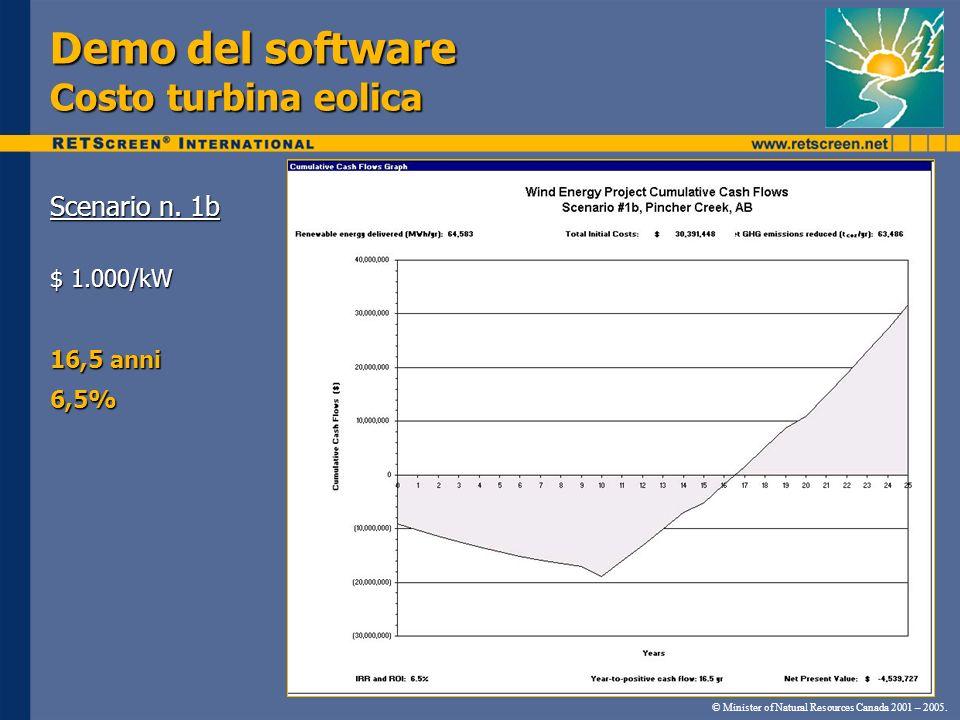 Demo del software Costo turbina eolica Scenario n. 1b $ 1.000/kW 16,5 anni 6,5% © Minister of Natural Resources Canada 2001 – 2005.