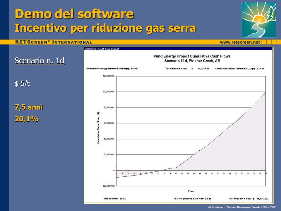 Demo del software Incentivo per riduzione gas serra Scenario n. 1d $ 5/t 7,5 anni 20,1% © Minister of Natural Resources Canada 2001 – 2005.