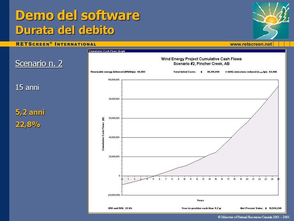 Demo del software Durata del debito Scenario n. 2 15 anni 5,2 anni 22,8% © Minister of Natural Resources Canada 2001 – 2005.