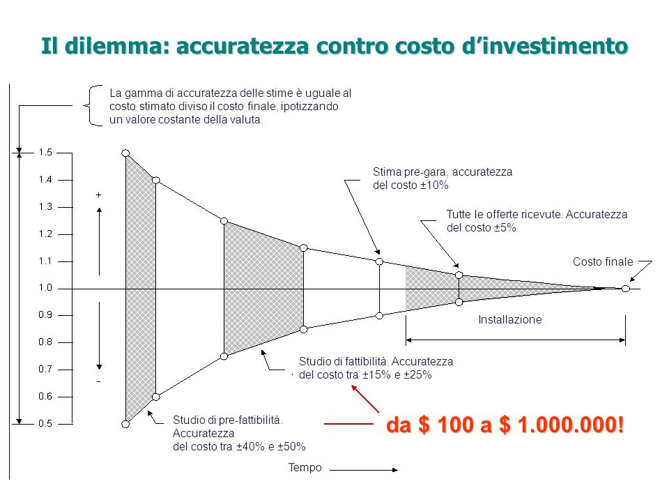 da $ 100 a $ 1.000.000! Il dilemma: accuratezza contro costo dinvestimento La gamma di accuratezza delle stime è uguale al costo stimato diviso il cos