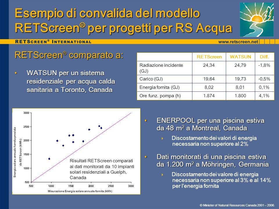 © Minister of Natural Resources Canada 2001 – 2006. Esempio di convalida del modello RETScreen ® per progetti per RS Acqua RETScreen ® comparato a: WA