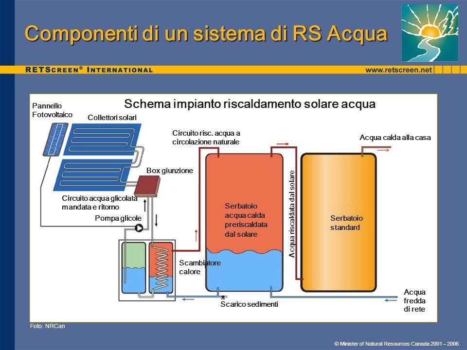 © Minister of Natural Resources Canada 2001 – 2006. Componenti di un sistema di RS Acqua Foto: NRCan Scambiatore calore Pannello Fotovoltaico Colletto