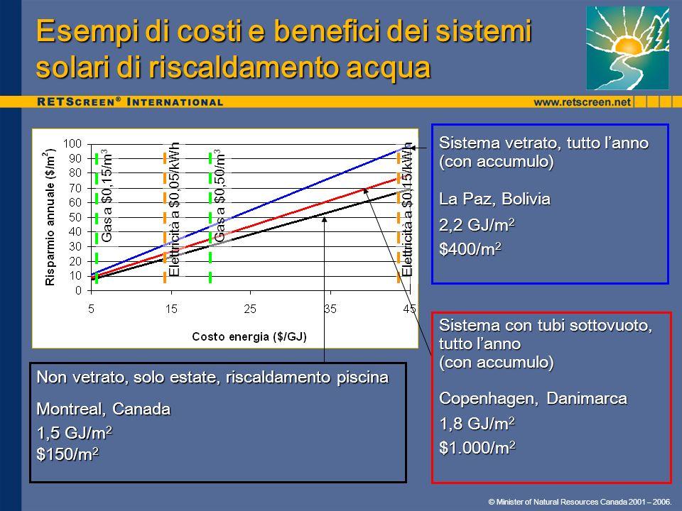 © Minister of Natural Resources Canada 2001 – 2006. Esempi di costi e benefici dei sistemi solari di riscaldamento acqua Sistema vetrato, tutto lanno