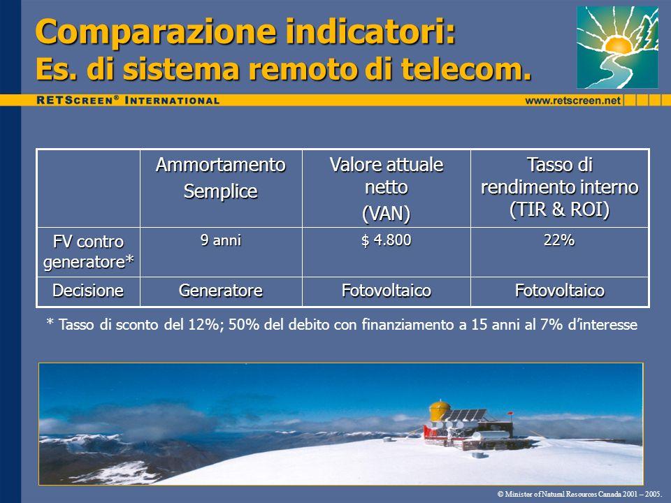 Comparazione indicatori: Es. di sistema remoto di telecom. © Minister of Natural Resources Canada 2001 – 2005. FotovoltaicoFotovoltaicoGeneratoreDecis
