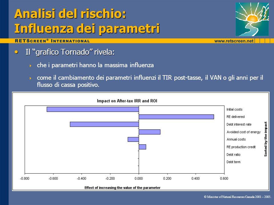 Analisi del rischio: Influenza dei parametri Il grafico Tornado rivela: Il grafico Tornado rivela: che i parametri hanno la massima influenza come il