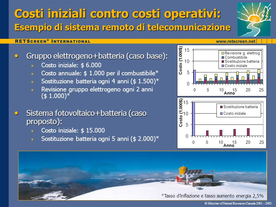 Costi iniziali contro costi operativi: Esempio di sistema remoto di telecomunicazione © Minister of Natural Resources Canada 2001 – 2005. 0 5 10 15 05
