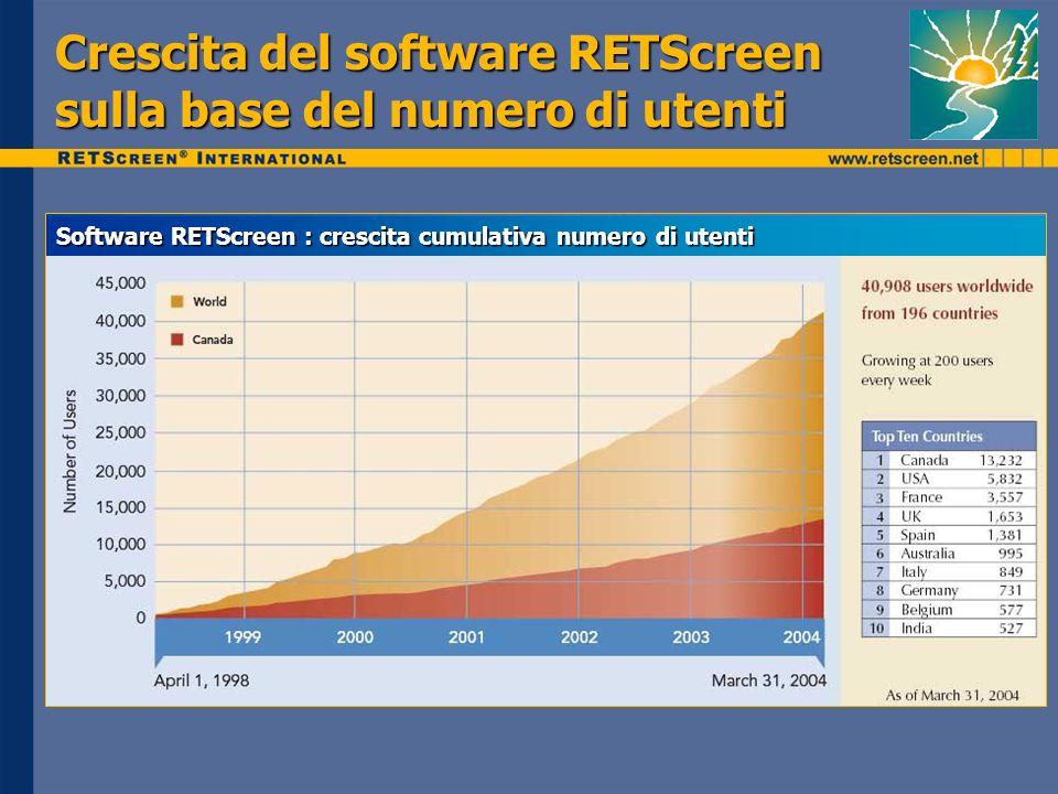 Crescita del software RETScreen sulla base del numero di utenti Software RETScreen : crescita cumulativa numero di utenti