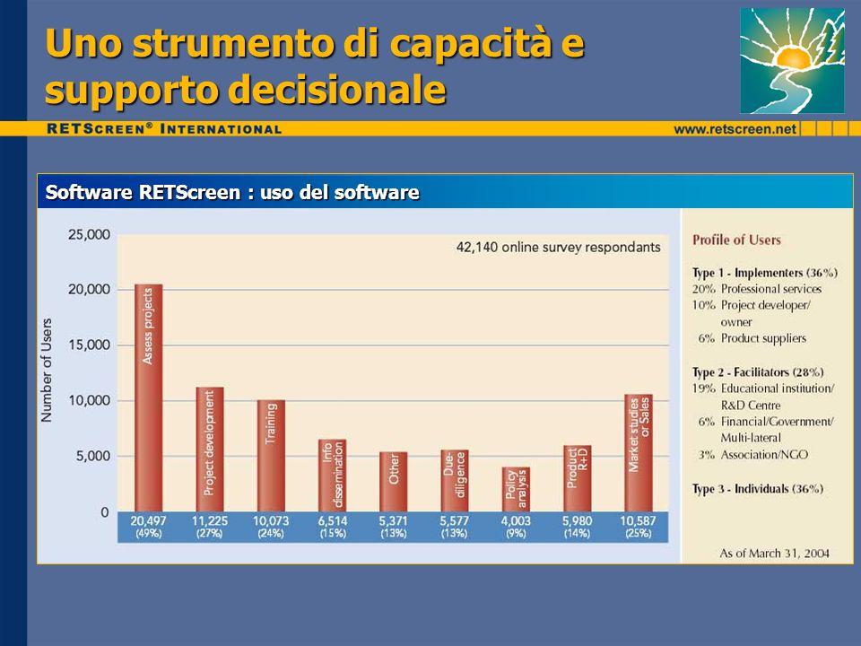 Uno strumento di capacità e supporto decisionale Software RETScreen : uso del software