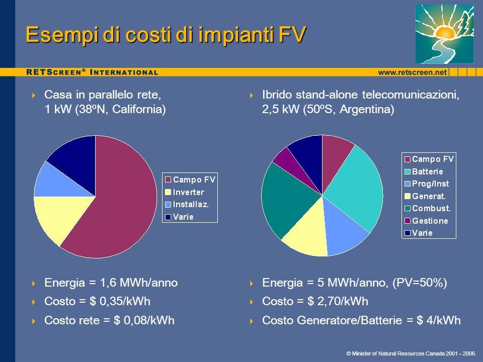 © Minister of Natural Resources Canada 2001 – 2006. Casa in parallelo rete, 1 kW (38ºN, California) Energia = 1,6 MWh/anno Costo = $ 0,35/kWh Costo re