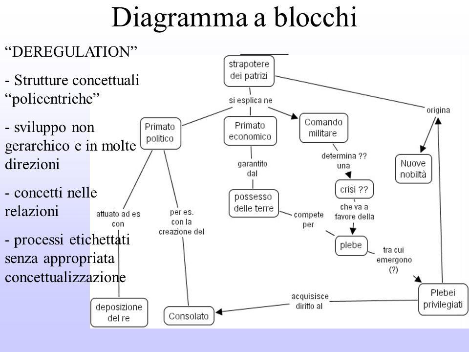Altri tipi di organizzatori grafici Diagrammi a blocchi Mappe cicliche Schemi Diagrammi di flusso (flowchart) Diagrammi di Venn Matrici
