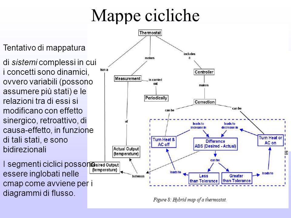 SCHEMA - Relazioni implicite o assenti. - nodi decisionali (tipo flowchart) come concetti - Funzione classificatoria tipo organigramma