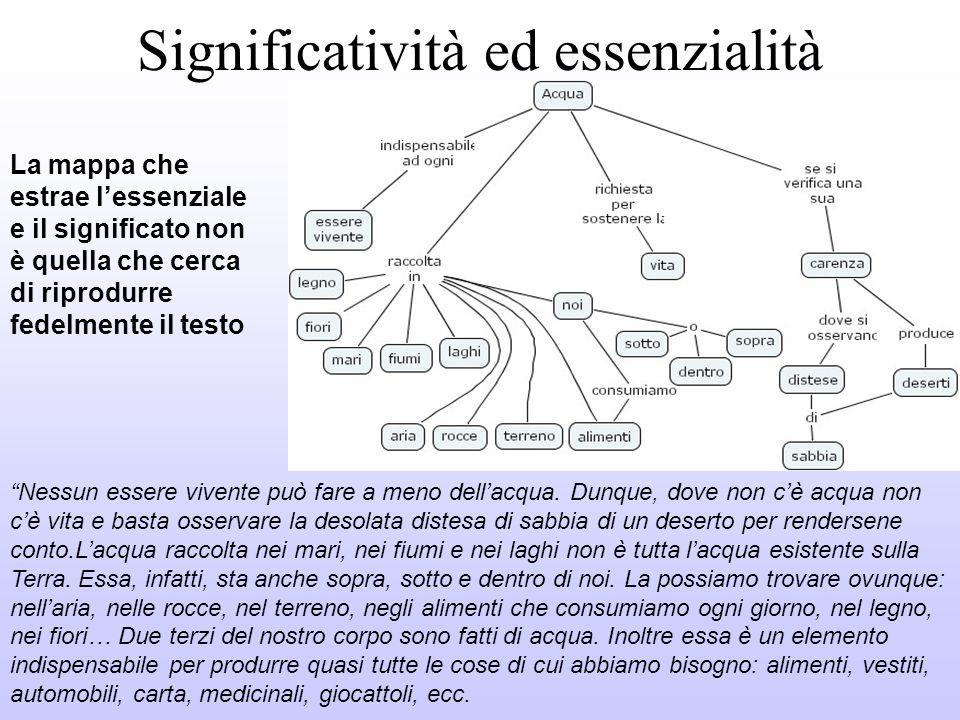 Criteri delle Cmap Si diramano da un Concetto più sovraordinato o comprensivo Esplicitano le relazioni tra i concetti e le distinguono da questi Si sv