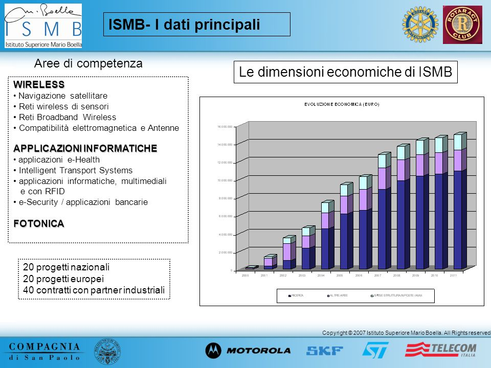 Copyright © 2007 Istituto Superiore Mario Boella. All Rights reserved. ISMB- I dati principali Aree di competenza WIRELESS Navigazione satellitare Ret