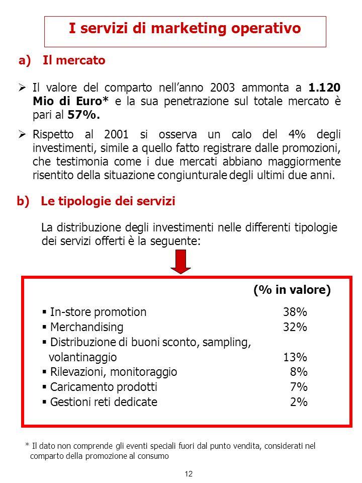 12 I servizi di marketing operativo a)Il mercato Il valore del comparto nellanno 2003 ammonta a 1.120 Mio di Euro* e la sua penetrazione sul totale me