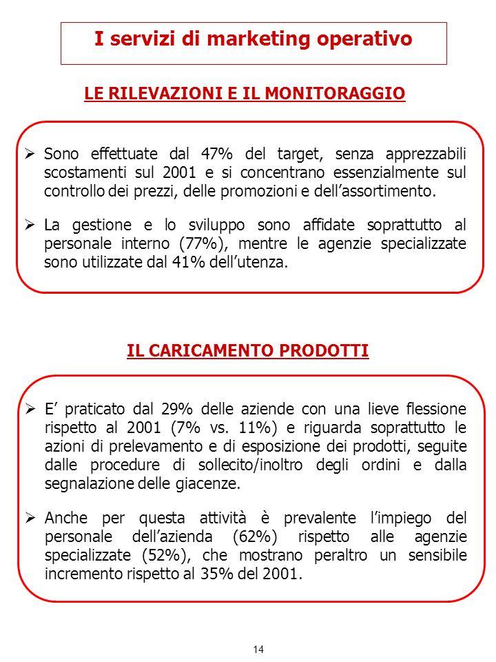 14 I servizi di marketing operativo LE RILEVAZIONI E IL MONITORAGGIO Sono effettuate dal 47% del target, senza apprezzabili scostamenti sul 2001 e si