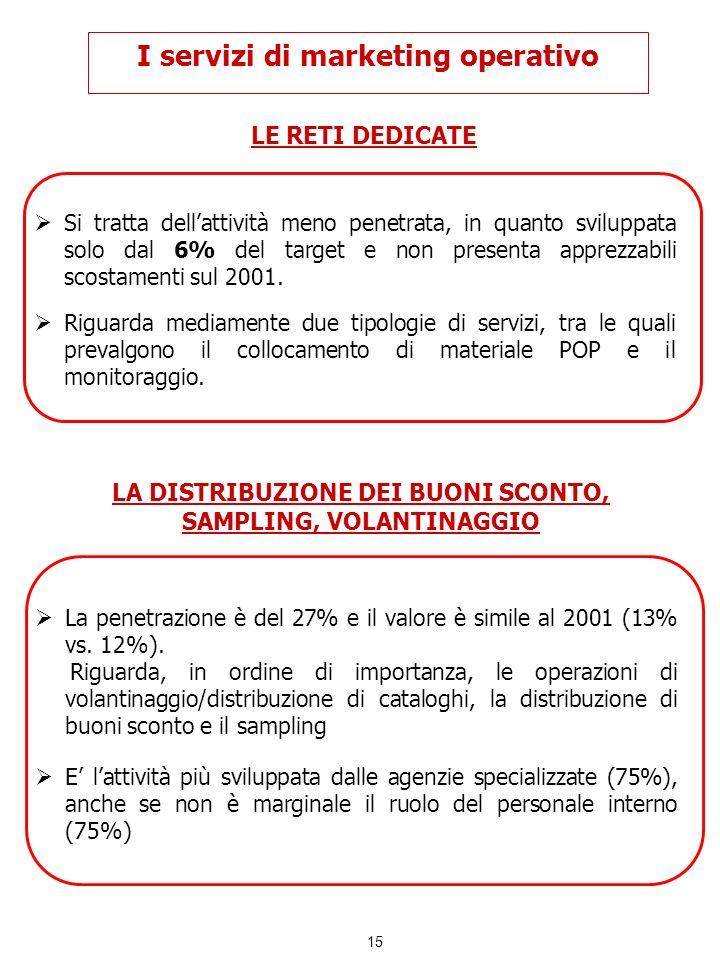 15 I servizi di marketing operativo LE RETI DEDICATE Si tratta dellattività meno penetrata, in quanto sviluppata solo dal 6% del target e non presenta
