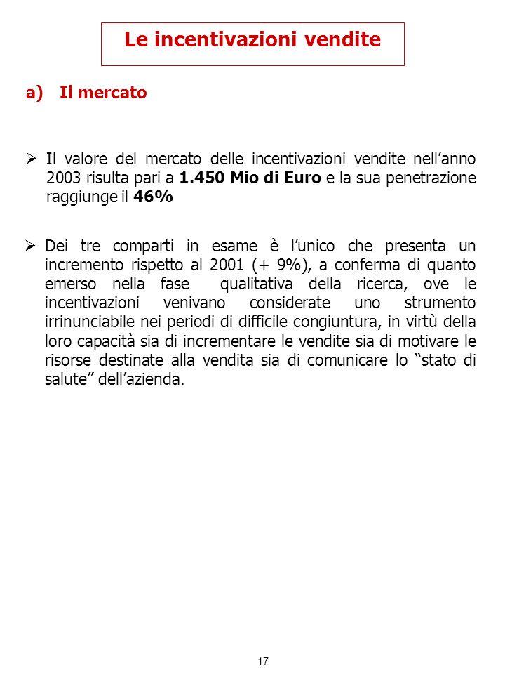 17 Le incentivazioni vendite a)Il mercato Il valore del mercato delle incentivazioni vendite nellanno 2003 risulta pari a 1.450 Mio di Euro e la sua p