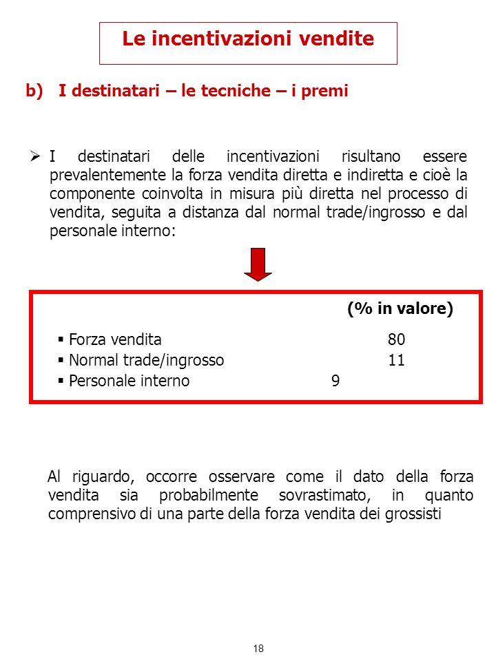18 b)I destinatari – le tecniche – i premi Le incentivazioni vendite I destinatari delle incentivazioni risultano essere prevalentemente la forza vend
