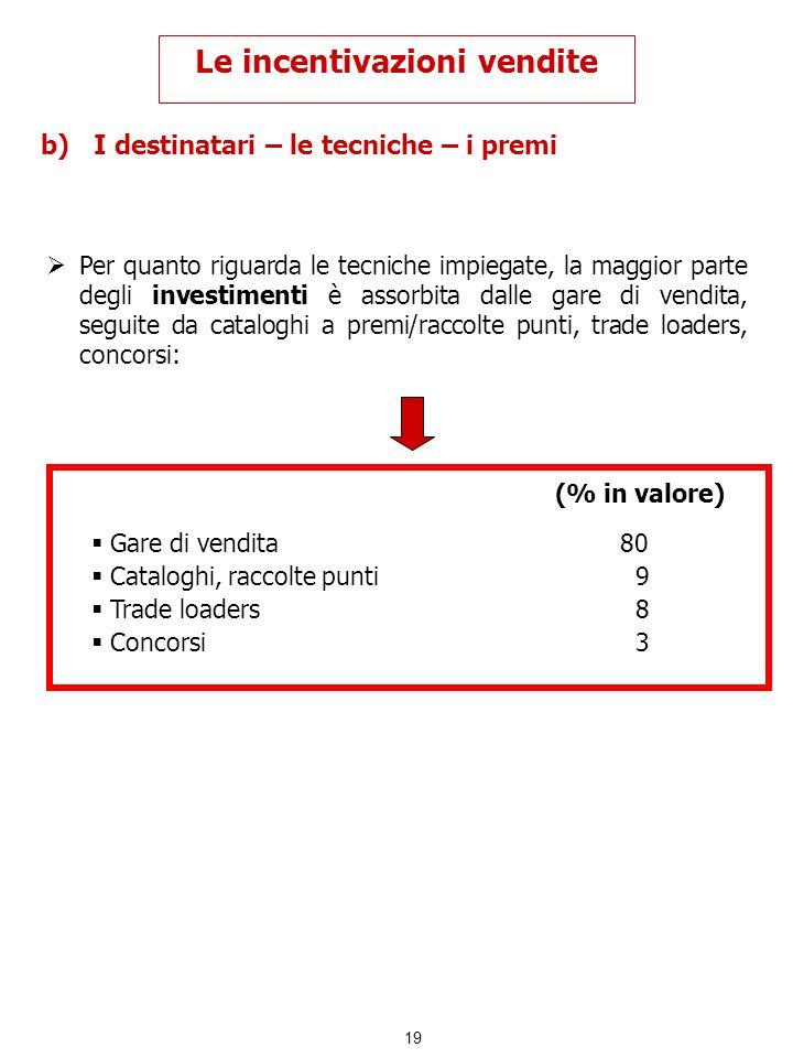 19 b)I destinatari – le tecniche – i premi Le incentivazioni vendite Per quanto riguarda le tecniche impiegate, la maggior parte degli investimenti è