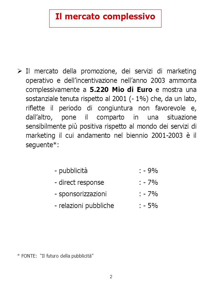 3 Il mercato complessivo Lanalisi delle tre macro – aree in cui si articola il mercato evidenzia alcune peculiarità in termini di incidenza e trend: la promozione al consumo contribuisce per il 51% alla costruzione del mercato; presenta un calo del 5% nel 2003 e una crescita stimata del 7% nel 2004 i servizi di marketing operativo valgono il 21% e il trend è analogo a quello delle promozioni; -4% nel 2003, + 8% nel 2004 le incentivazioni vendite rappresentano il 28% del mercato, con un incremento sia nel 2003 (+9%) sia nel 2004 (+3%)