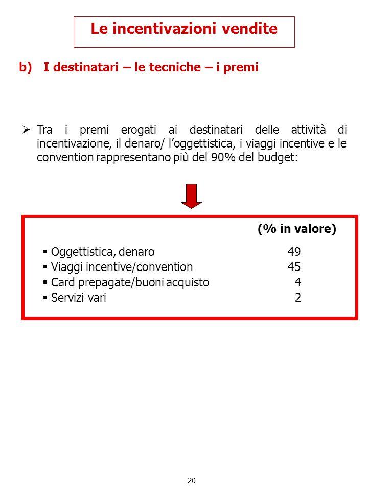 20 b)I destinatari – le tecniche – i premi Le incentivazioni vendite Tra i premi erogati ai destinatari delle attività di incentivazione, il denaro/ l